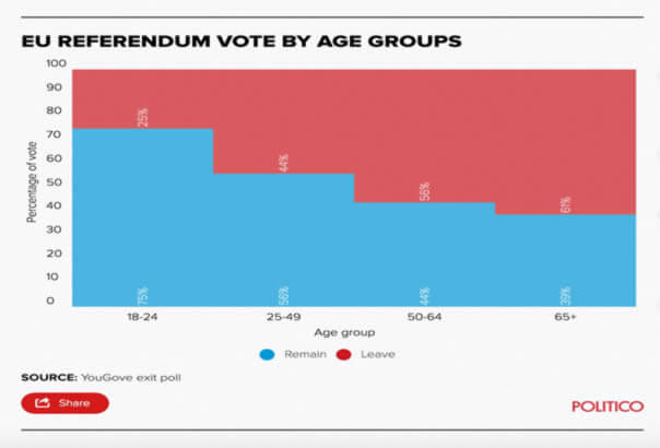 YouGov/Politico exit poll showing 'EU REFERENDUM VOTE BY AGE GROUPS'. They are; 18 to 24 at 75% remain and 25% leave, 25 to 49 at 56% remain and 44% leave, 50 to 64 at 44% remain and 56% leave and over 65% at 39% remain and 61% leave.